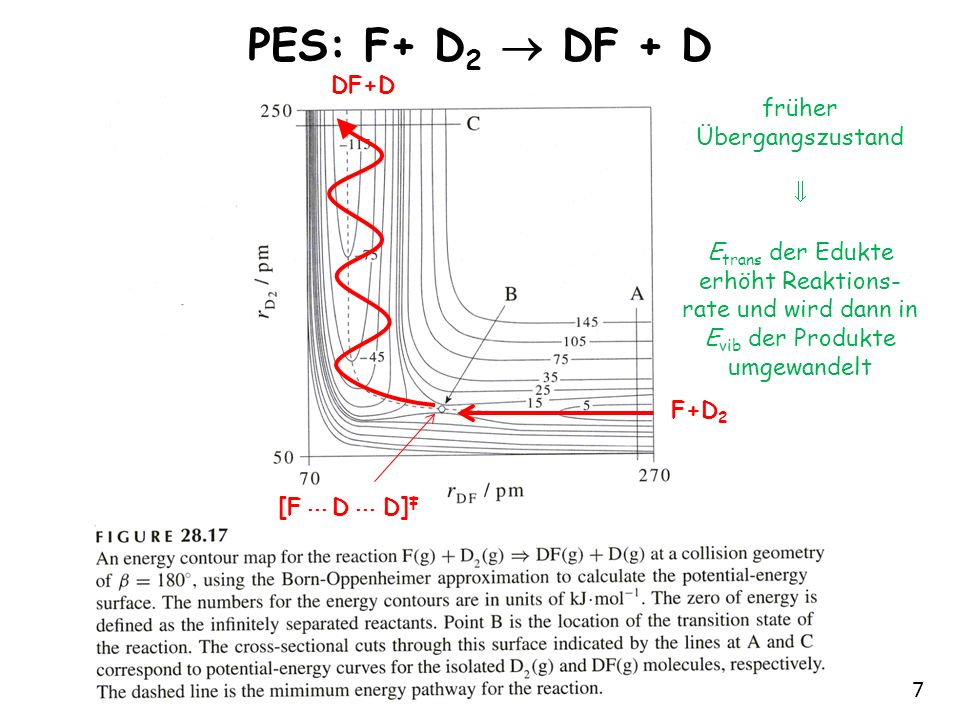 PES: F+ D2  DF + D DF+D früher Übergangszustand 