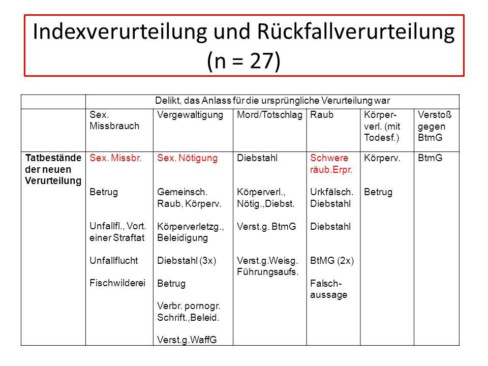 Indexverurteilung und Rückfallverurteilung (n = 27)