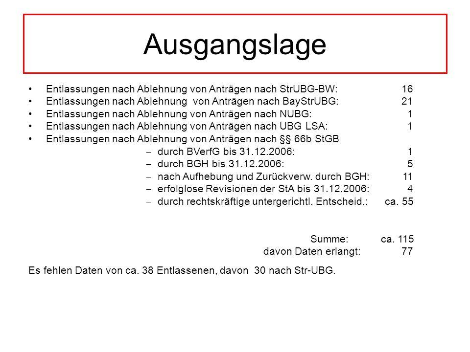 Ausgangslage Entlassungen nach Ablehnung von Anträgen nach StrUBG-BW: 16.