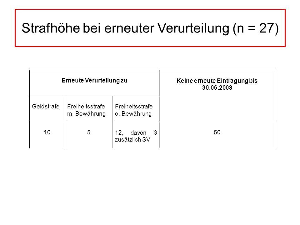 Strafhöhe bei erneuter Verurteilung (n = 27)
