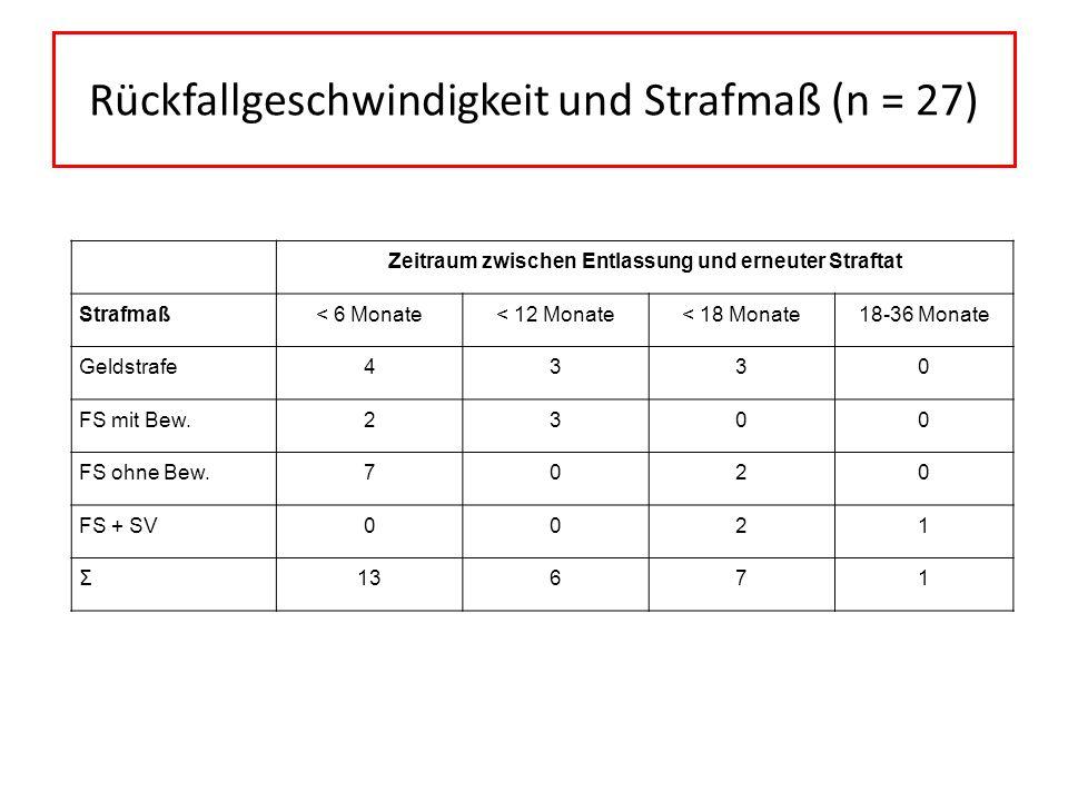 Rückfallgeschwindigkeit und Strafmaß (n = 27)