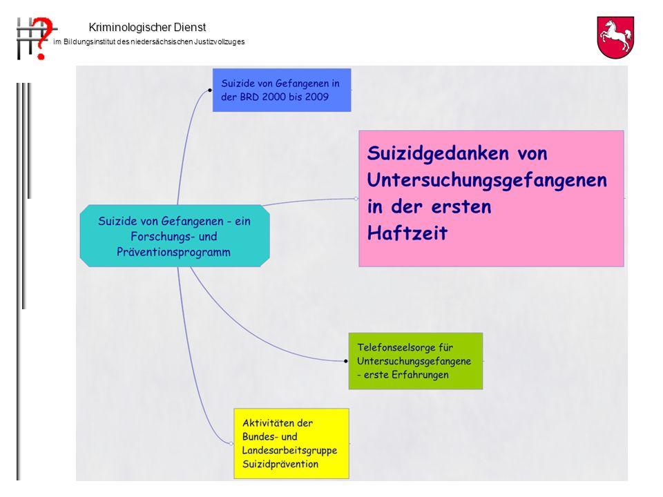 Kriminologischer Dienst im Bildungsinstitut des niedersächsischen Justizvollzuges