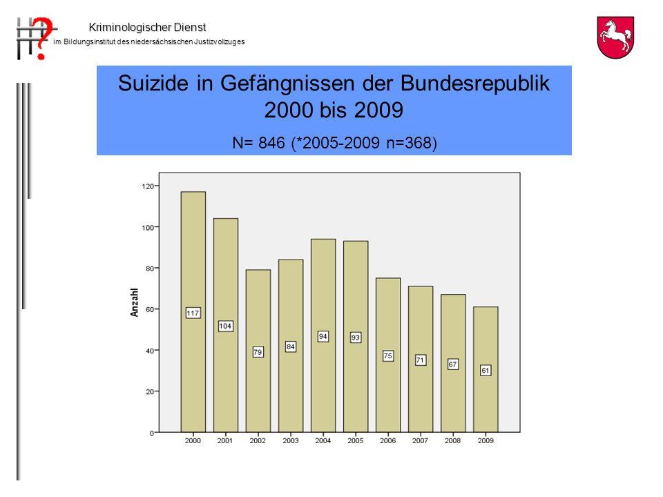 Suizide in Gefängnissen der Bundesrepublik 2000 bis 2009