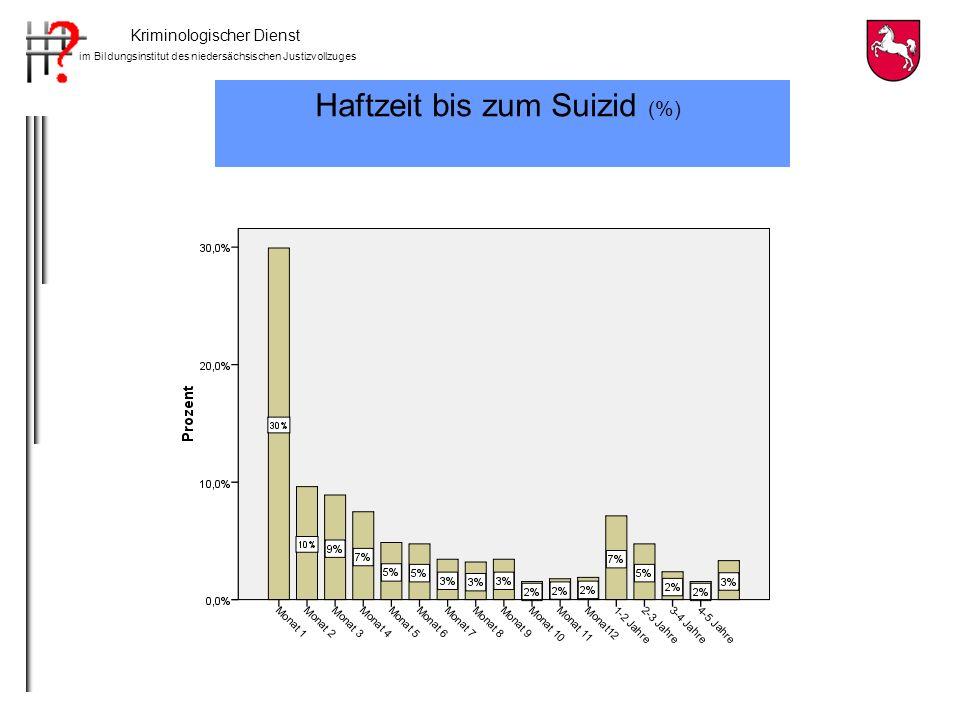 Haftzeit bis zum Suizid (%)