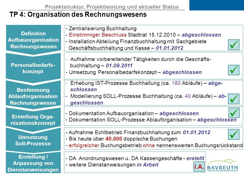Projektstruktur, Projektleistung und aktueller Status TP 4: Organisation des Rechnungswesens