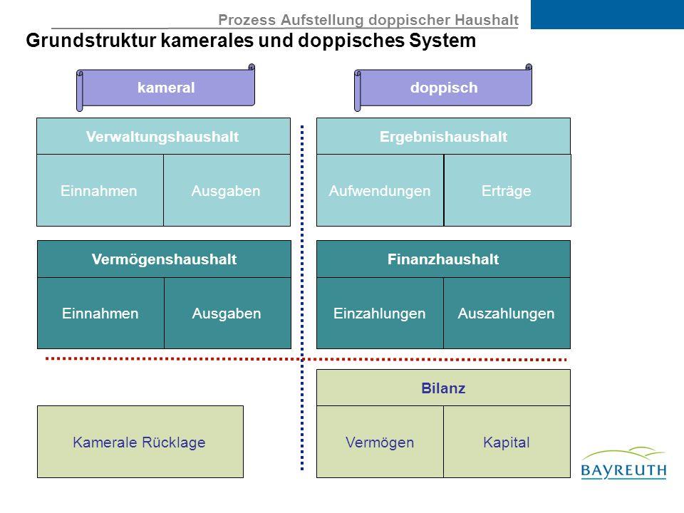 Prozess Aufstellung doppischer Haushalt Grundstruktur kamerales und doppisches System