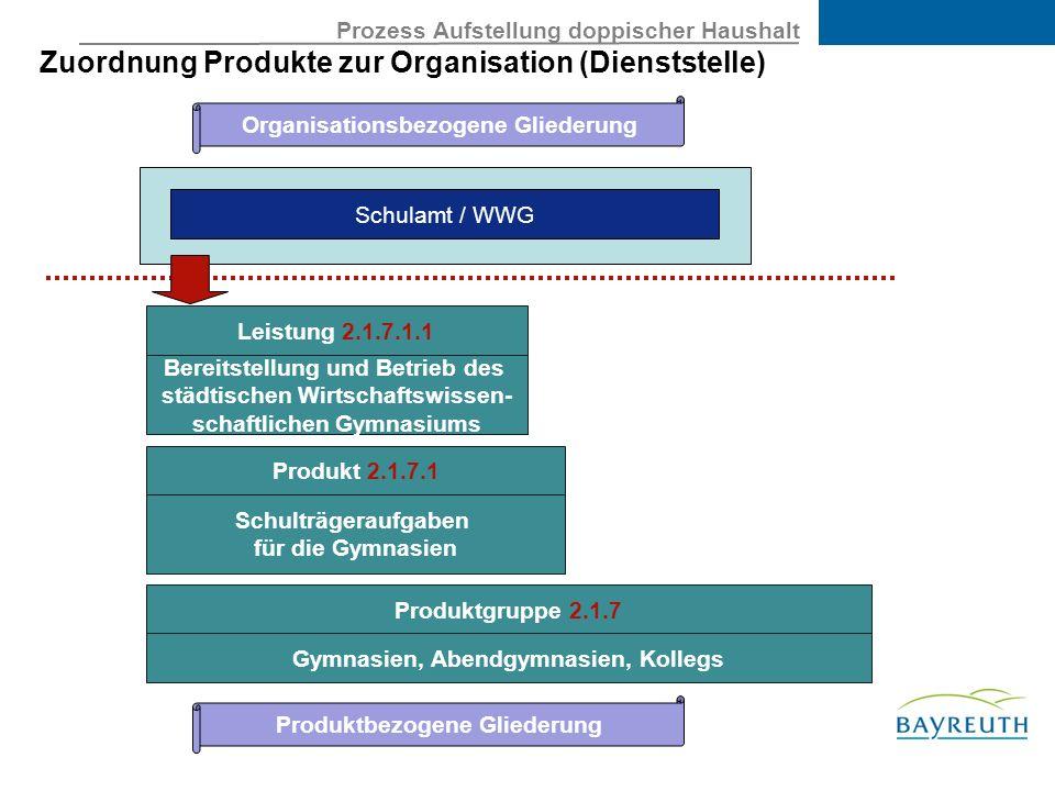 Organisationsbezogene Gliederung