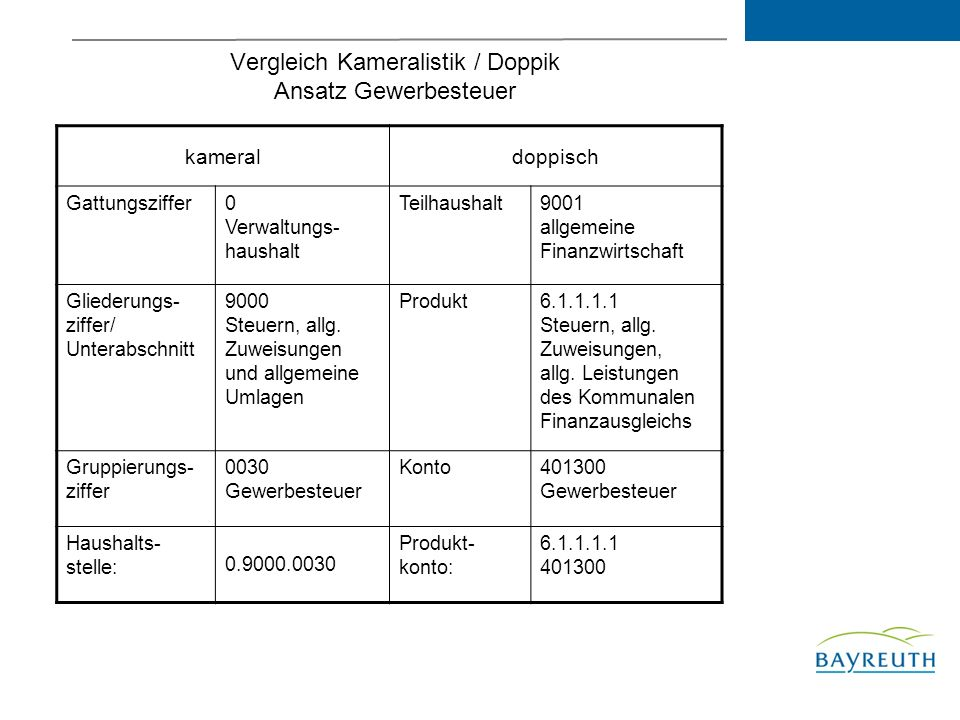 Vergleich Kameralistik / Doppik Ansatz Gewerbesteuer