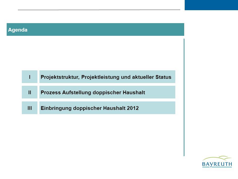 Agenda I. Projektstruktur, Projektleistung und aktueller Status. II. Prozess Aufstellung doppischer Haushalt.