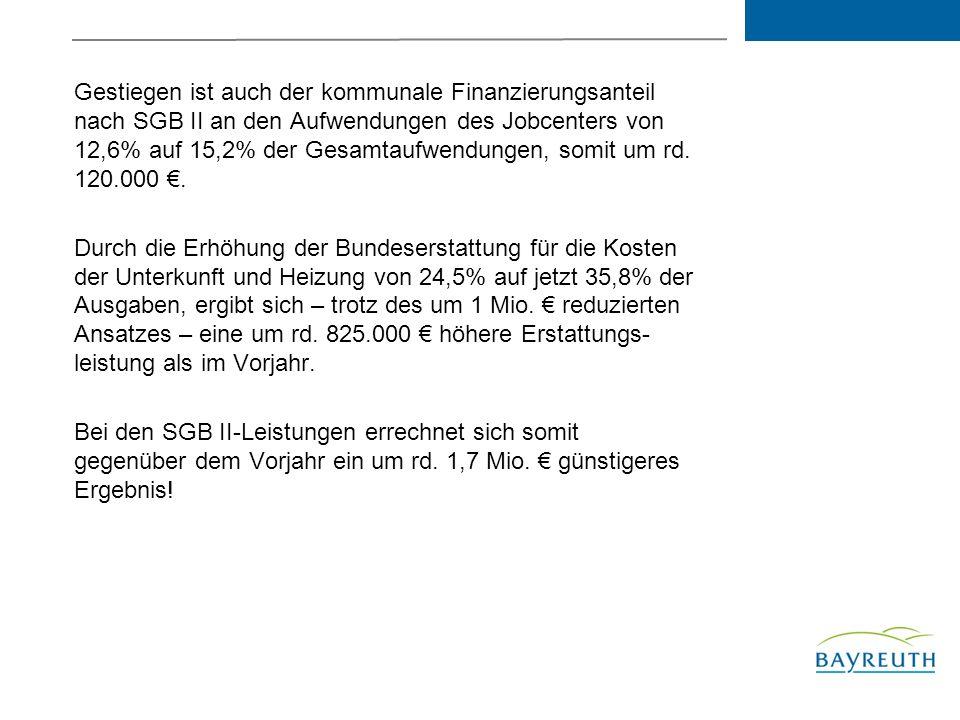 Gestiegen ist auch der kommunale Finanzierungsanteil nach SGB II an den Aufwendungen des Jobcenters von 12,6% auf 15,2% der Gesamtaufwendungen, somit um rd. 120.000 €.