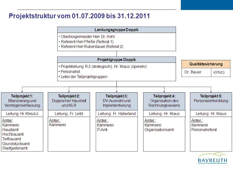 Projektstruktur vom 01.07.2009 bis 31.12.2011