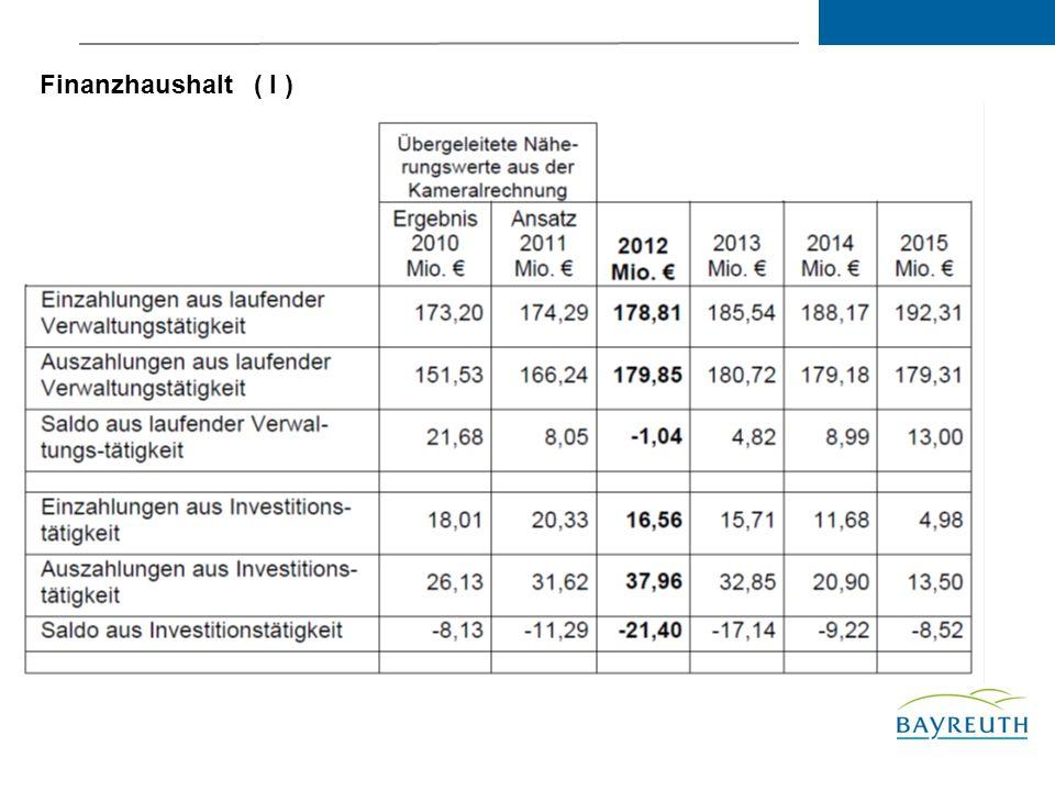 Finanzhaushalt ( I )