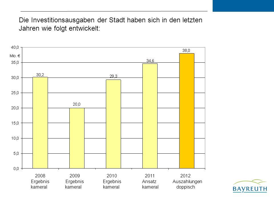 Die Investitionsausgaben der Stadt haben sich in den letzten Jahren wie folgt entwickelt: