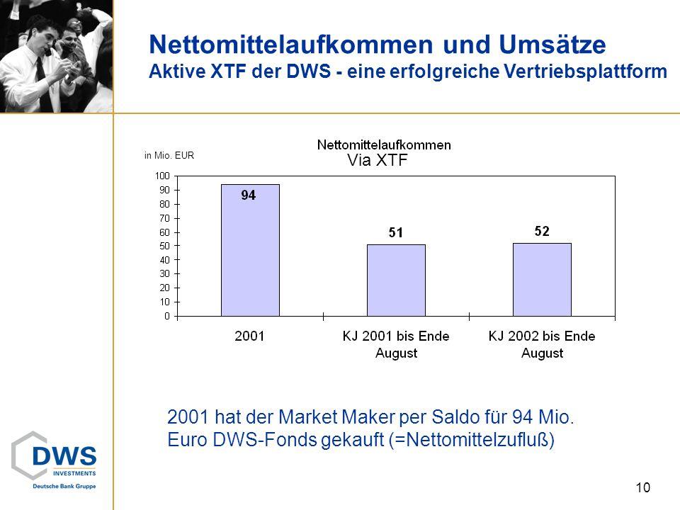 Nettomittelaufkommen und Umsätze Aktive XTF der DWS - eine erfolgreiche Vertriebsplattform