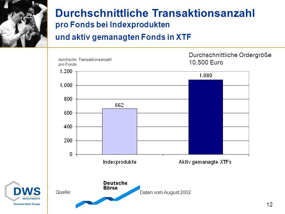 Durchschnittliche Transaktionsanzahl pro Fonds bei Indexprodukten und aktiv gemanagten Fonds in XTF