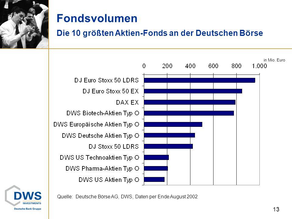 Deutsche Börse AG, DWS, Daten per Ende August 2002