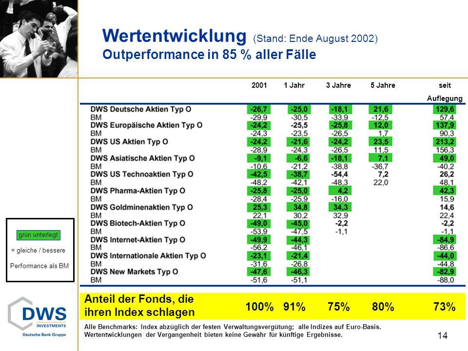 grün unterlegt = gleiche / bessere Performance als BM