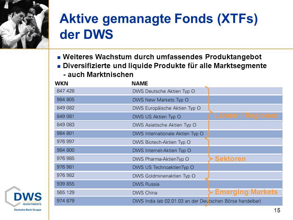 Aktive gemanagte Fonds (XTFs) der DWS