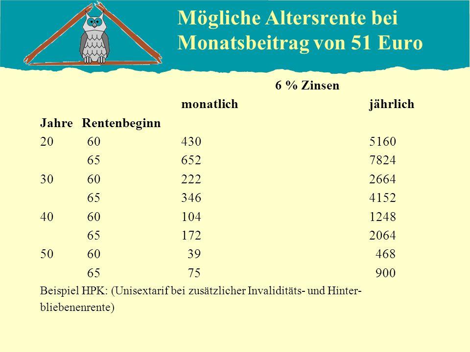 Mögliche Altersrente bei Monatsbeitrag von 51 Euro