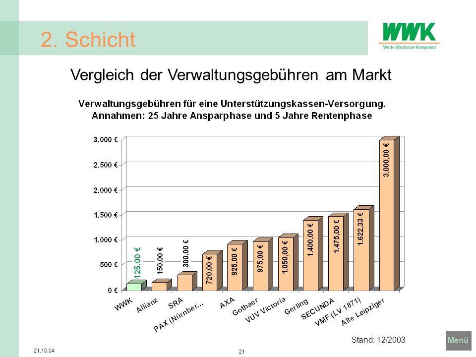 2. Schicht Vergleich der Verwaltungsgebühren am Markt Stand: 12/2003