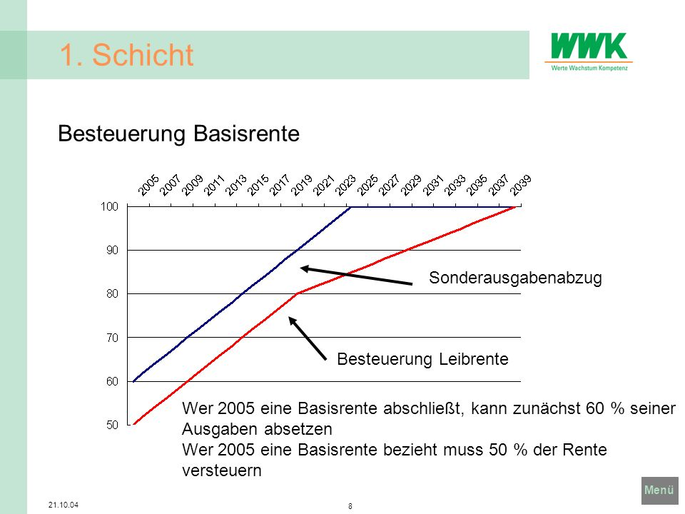 1. Schicht Besteuerung Basisrente Sonderausgabenabzug