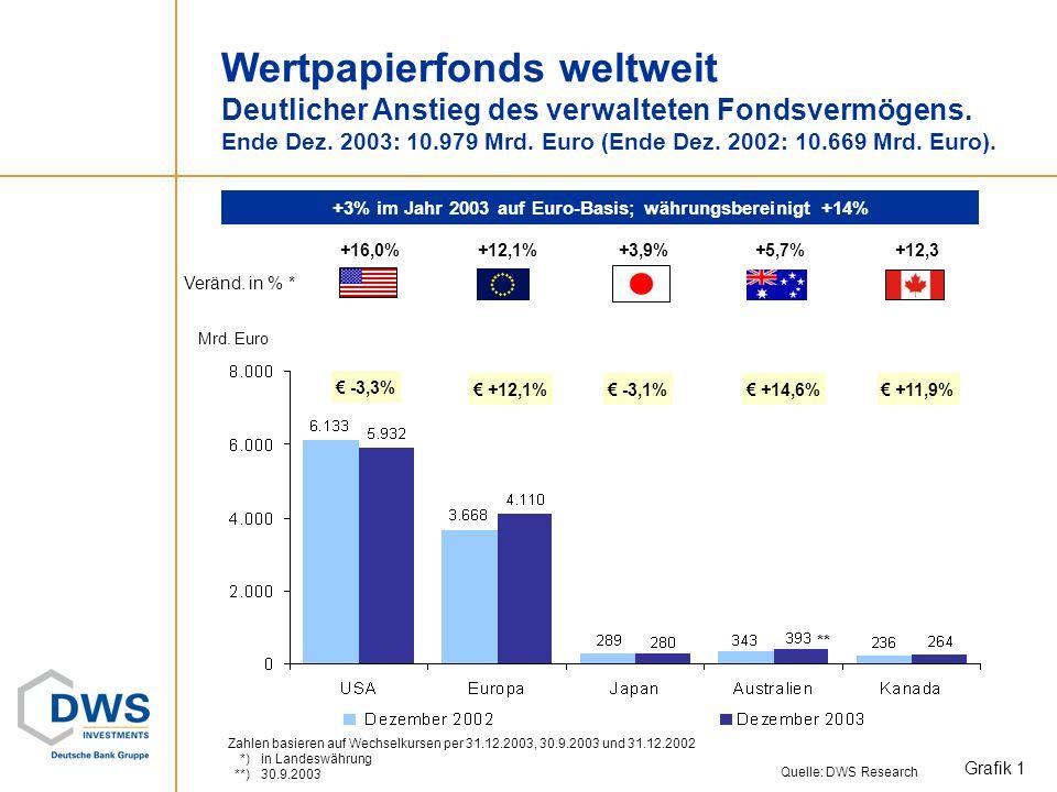 +3% im Jahr 2003 auf Euro-Basis; währungsbereinigt +14%