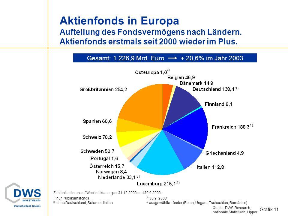 Gesamt: 1.226,9 Mrd. Euro + 20,6% im Jahr 2003