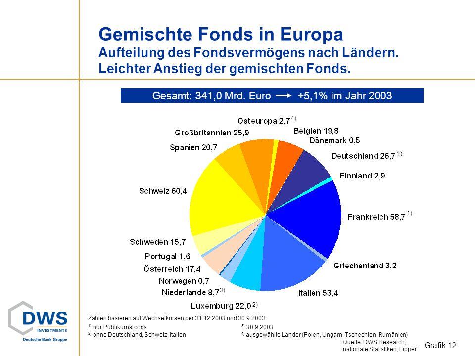 Gesamt: 341,0 Mrd. Euro +5,1% im Jahr 2003