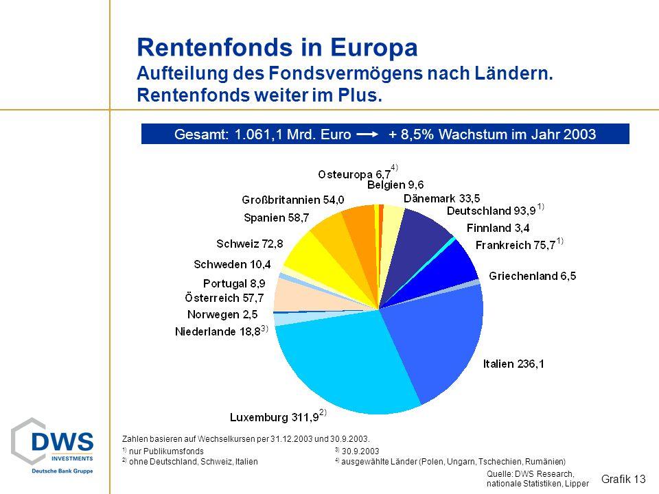 Gesamt: 1.061,1 Mrd. Euro + 8,5% Wachstum im Jahr 2003