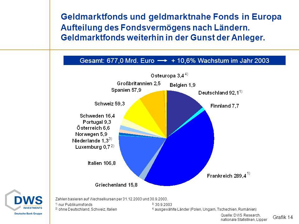 Gesamt: 677,0 Mrd. Euro + 10,6% Wachstum im Jahr 2003