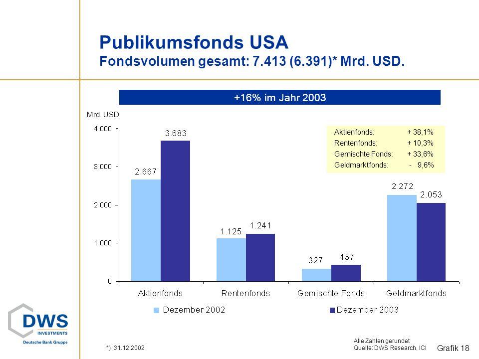 Publikumsfonds USA Fondsvolumen gesamt: 7.413 (6.391)* Mrd. USD.