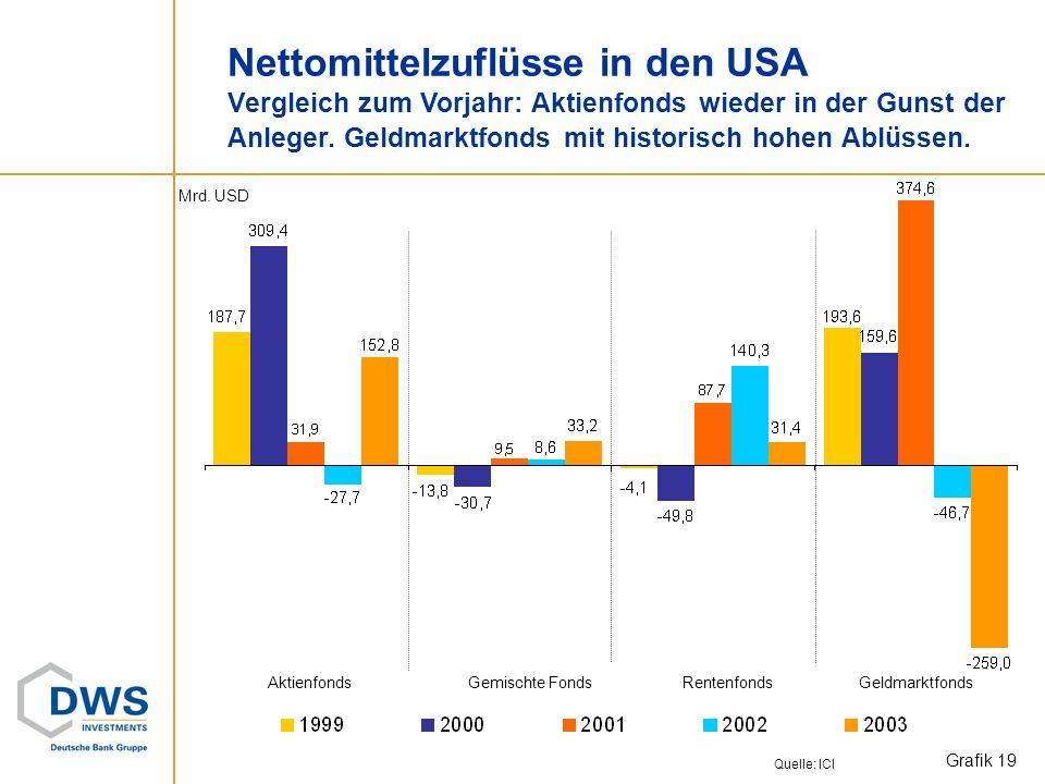 Nettomittelzuflüsse in den USA Vergleich zum Vorjahr: Aktienfonds wieder in der Gunst der Anleger. Geldmarktfonds mit historisch hohen Ablüssen.