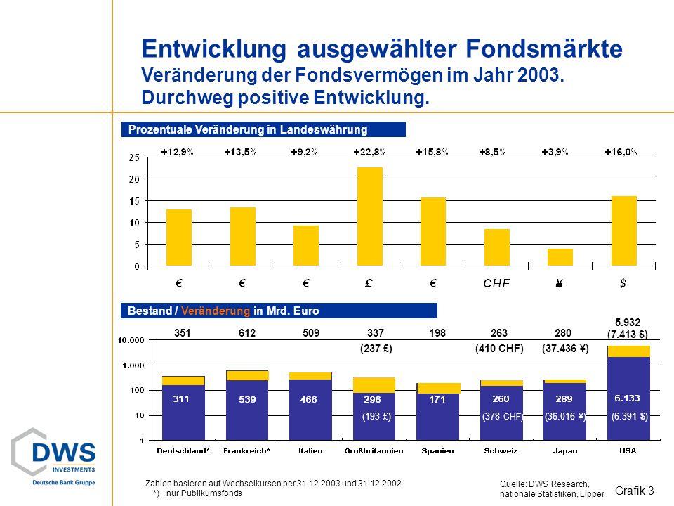 Entwicklung ausgewählter Fondsmärkte Veränderung der Fondsvermögen im Jahr 2003. Durchweg positive Entwicklung.