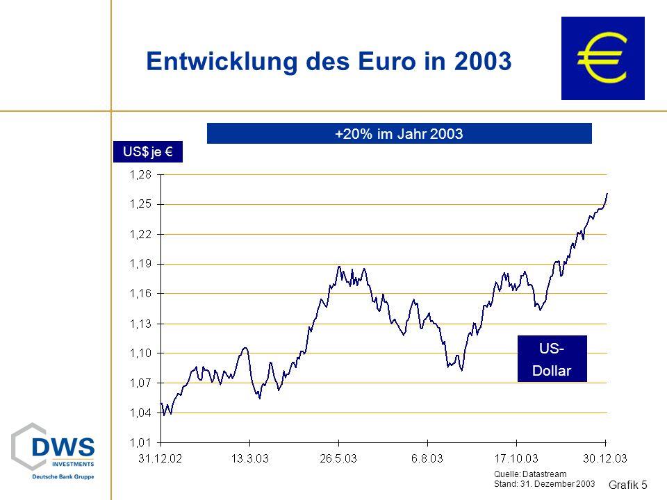 Entwicklung des Euro in 2003