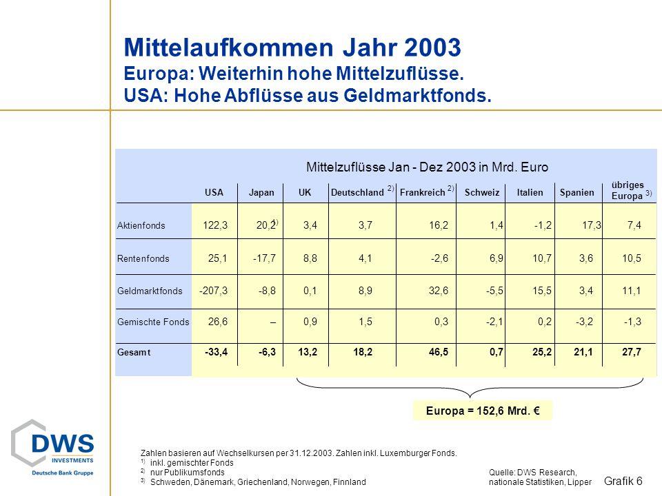 Mittelaufkommen Jahr 2003 Europa: Weiterhin hohe Mittelzuflüsse