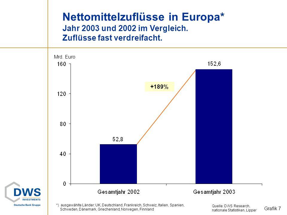 Nettomittelzuflüsse in Europa. Jahr 2003 und 2002 im Vergleich