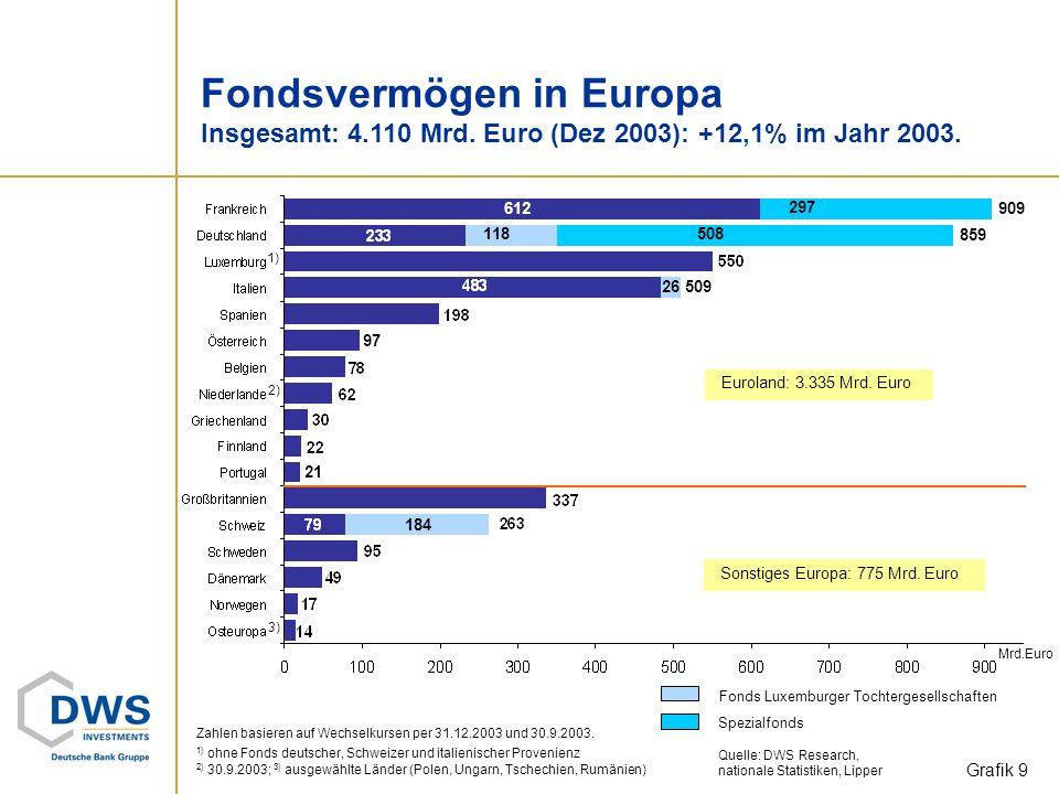 Fondsvermögen in Europa Insgesamt: 4. 110 Mrd
