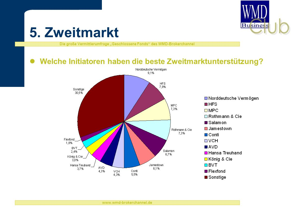 5. Zweitmarkt Welche Initiatoren haben die beste Zweitmarktunterstützung