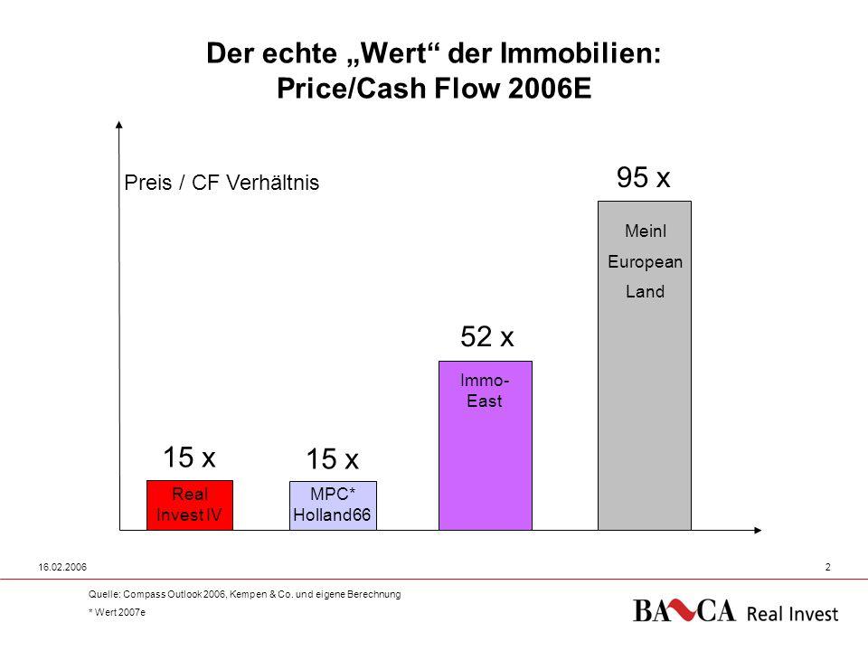 """Der echte """"Wert der Immobilien: Price/Cash Flow 2006E"""