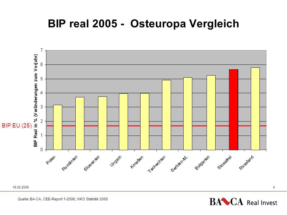 BIP real 2005 - Osteuropa Vergleich