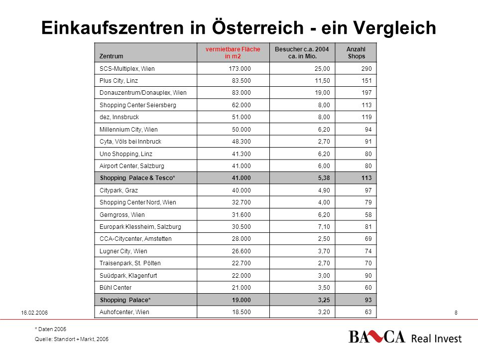 Einkaufszentren in Österreich - ein Vergleich