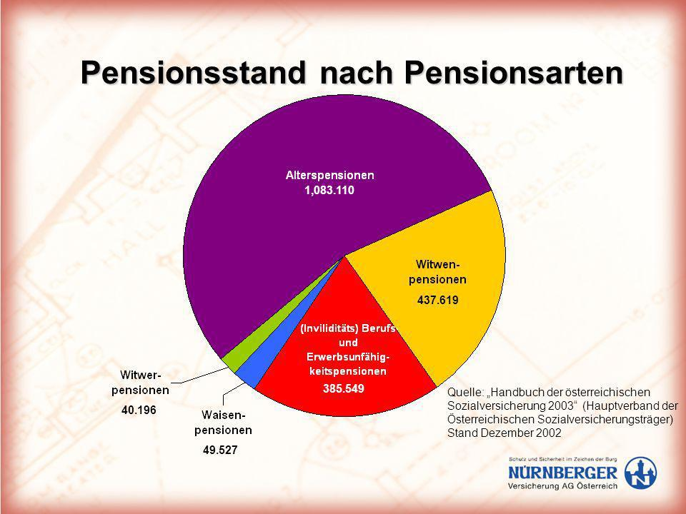 Pensionsstand nach Pensionsarten