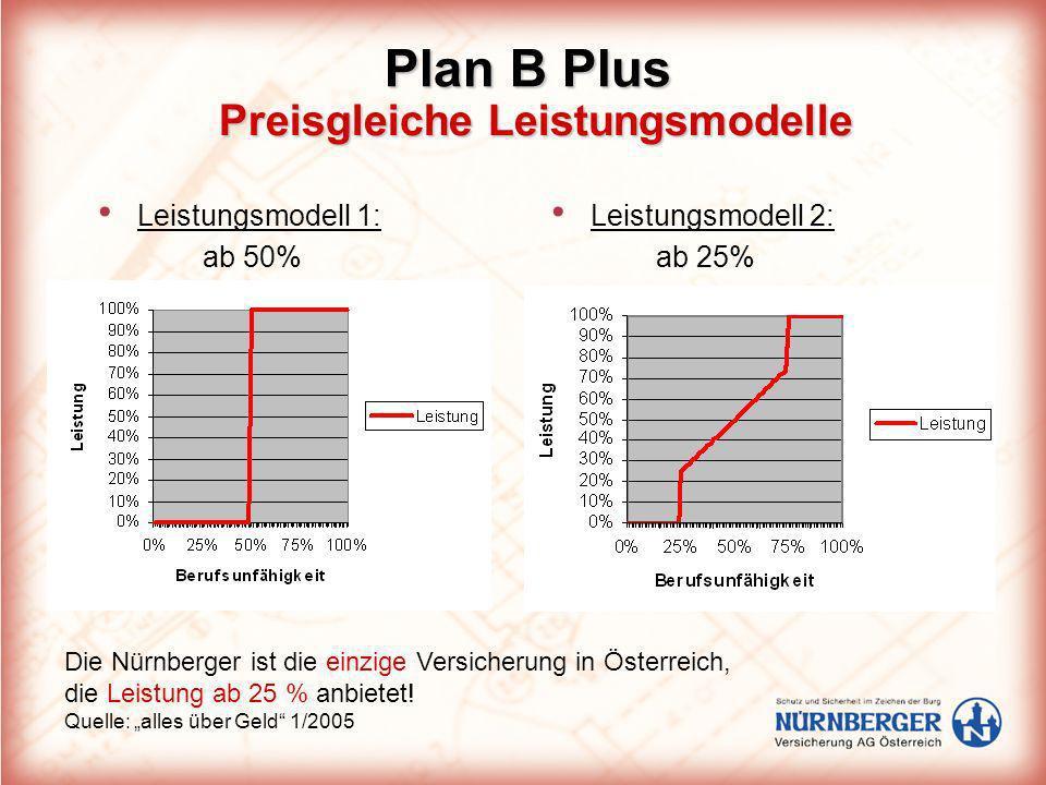 Preisgleiche Leistungsmodelle