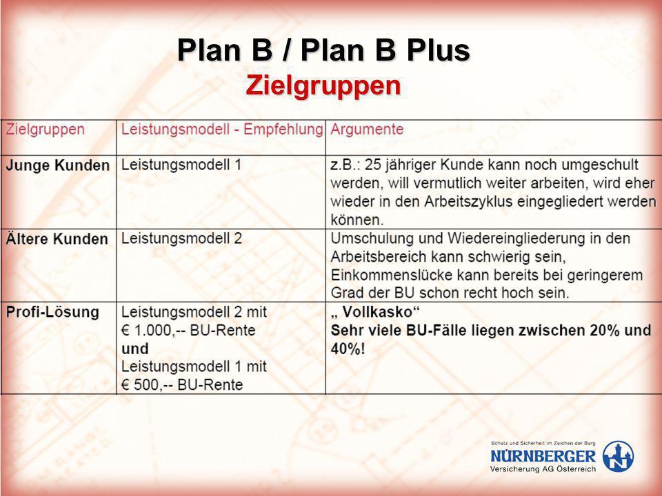 Plan B / Plan B Plus Zielgruppen