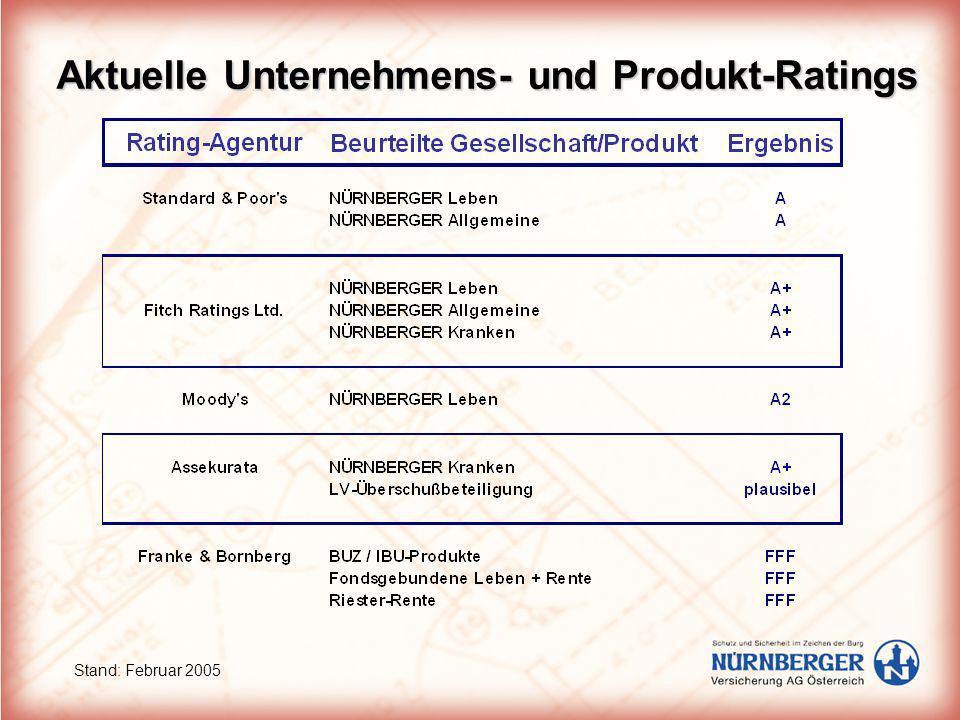 Aktuelle Unternehmens- und Produkt-Ratings