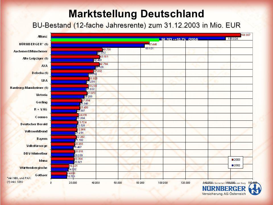 BU-Bestand (12-fache Jahresrente) zum 31.12.2003 in Mio. EUR