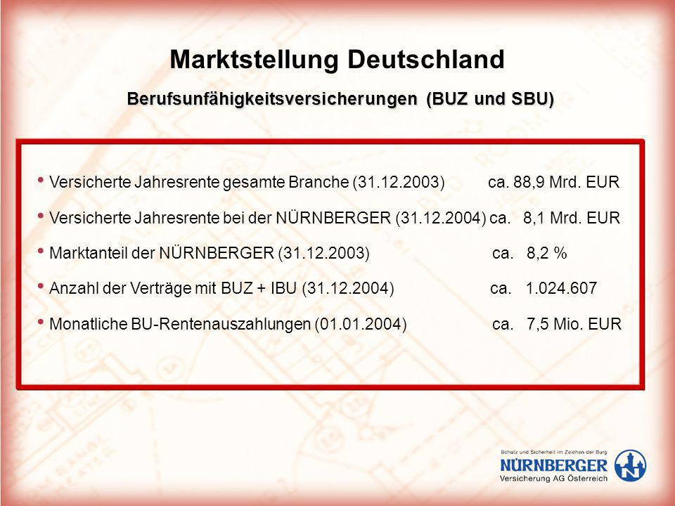 Berufsunfähigkeitsversicherungen (BUZ und SBU)