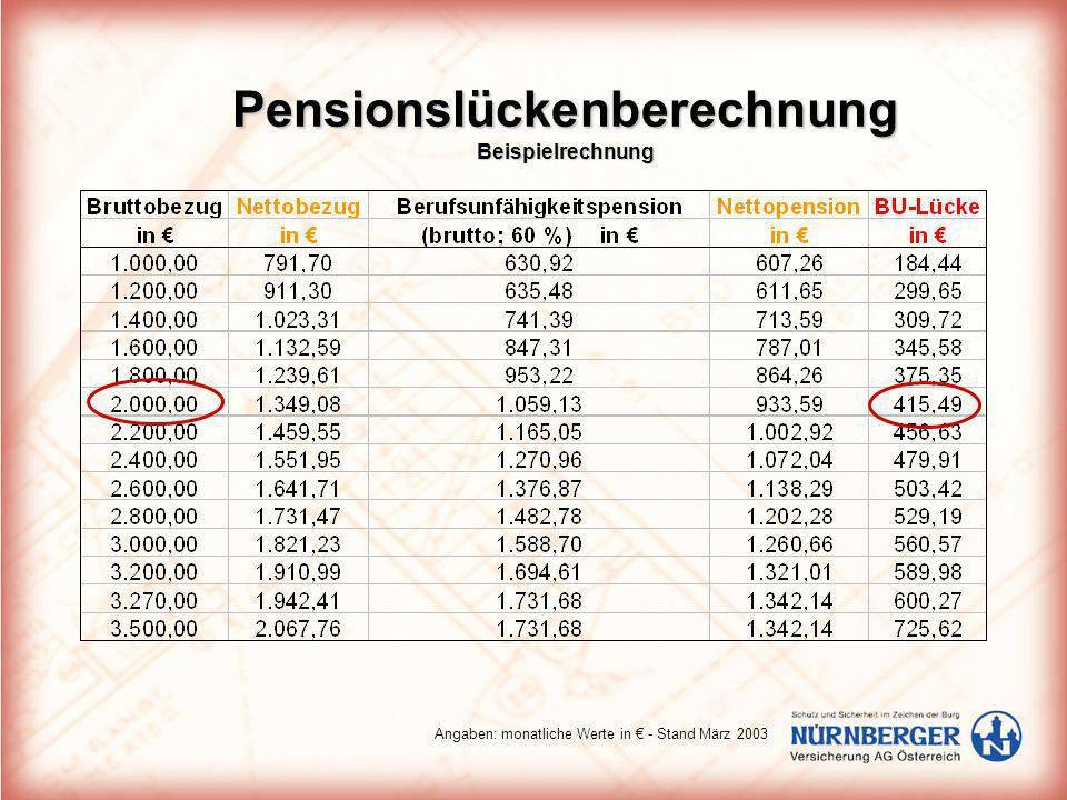 Pensionslückenberechnung Beispielrechnung