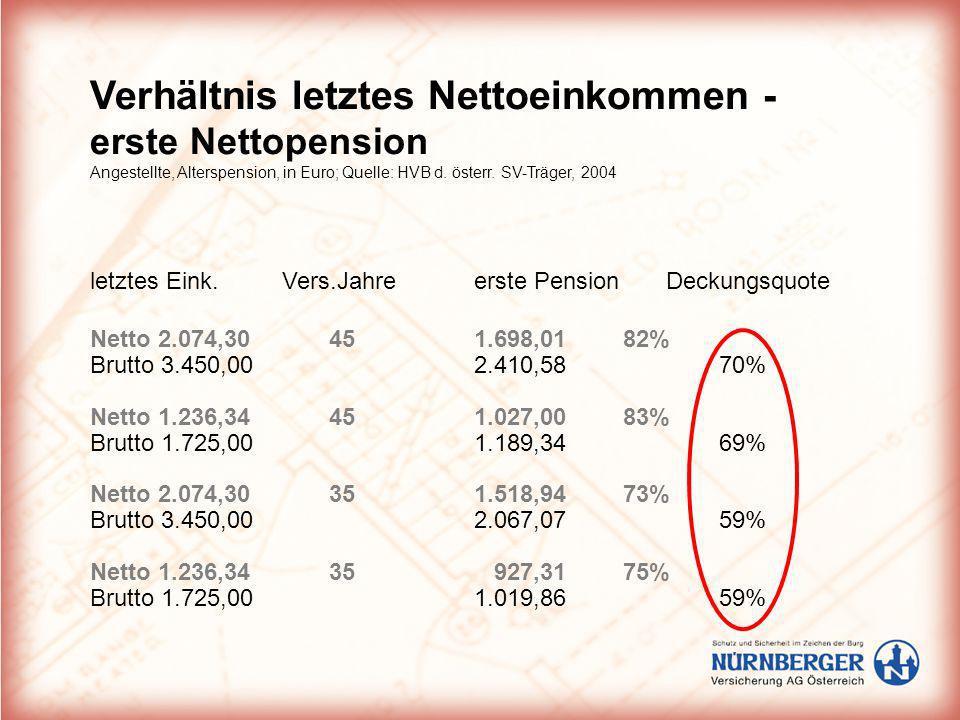 Verhältnis letztes Nettoeinkommen - erste Nettopension