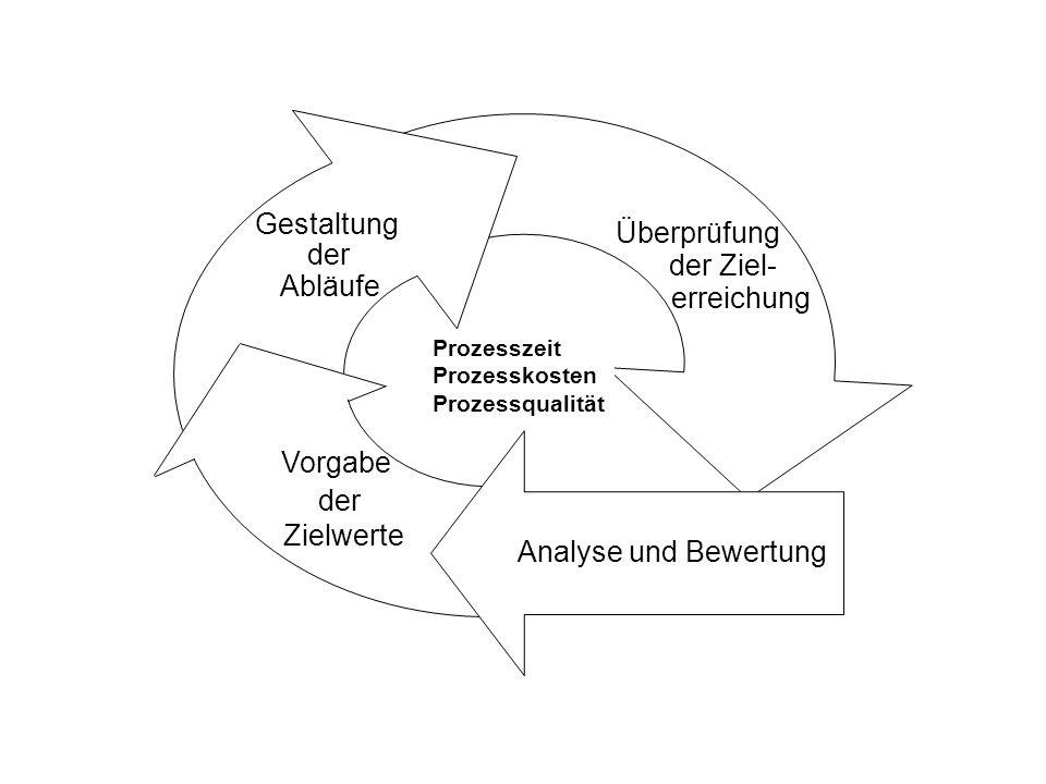 Gestaltung Überprüfung der Ziel- Abläufe erreichung Vorgabe der
